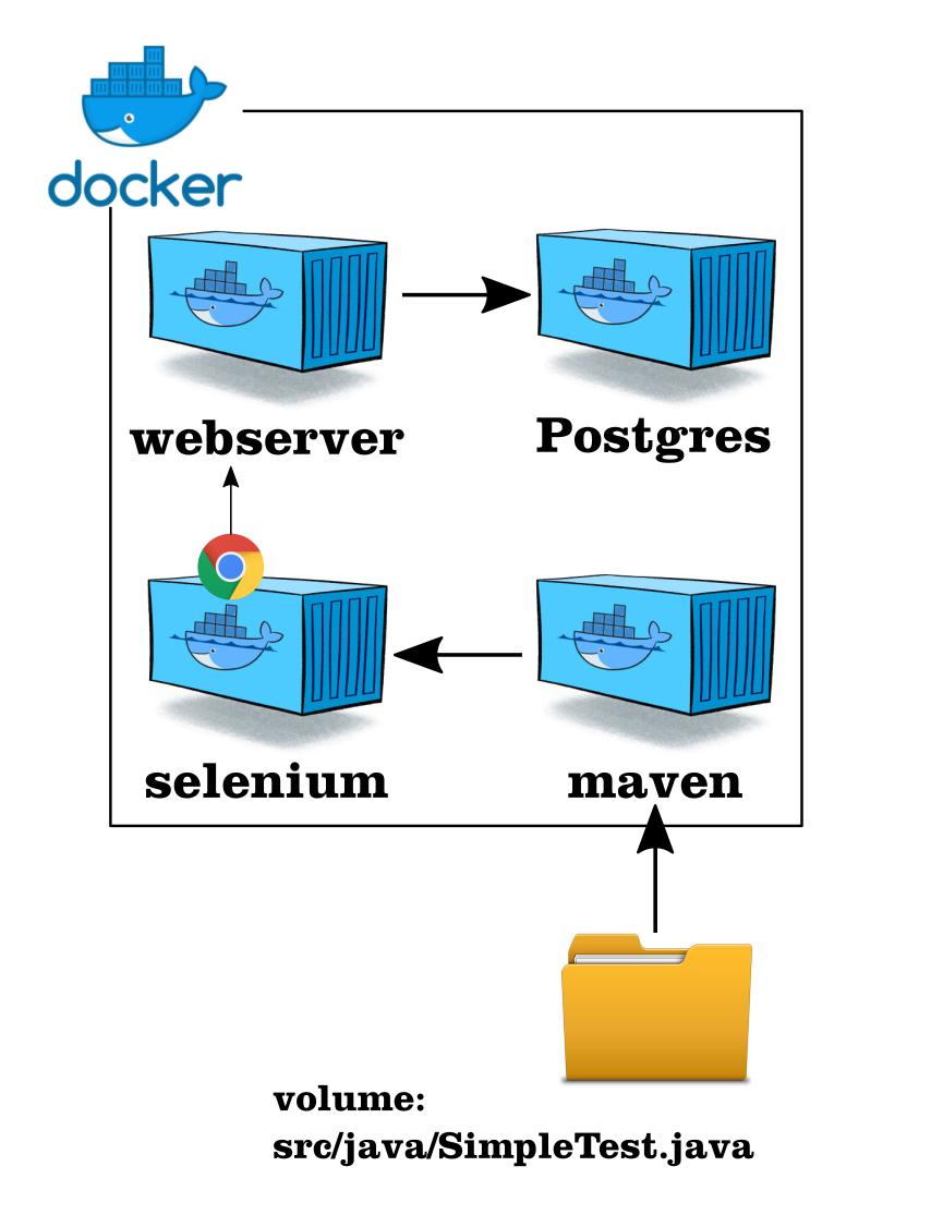 Docker for testers
